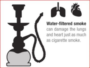 The Health Effects of Smoking Shisha